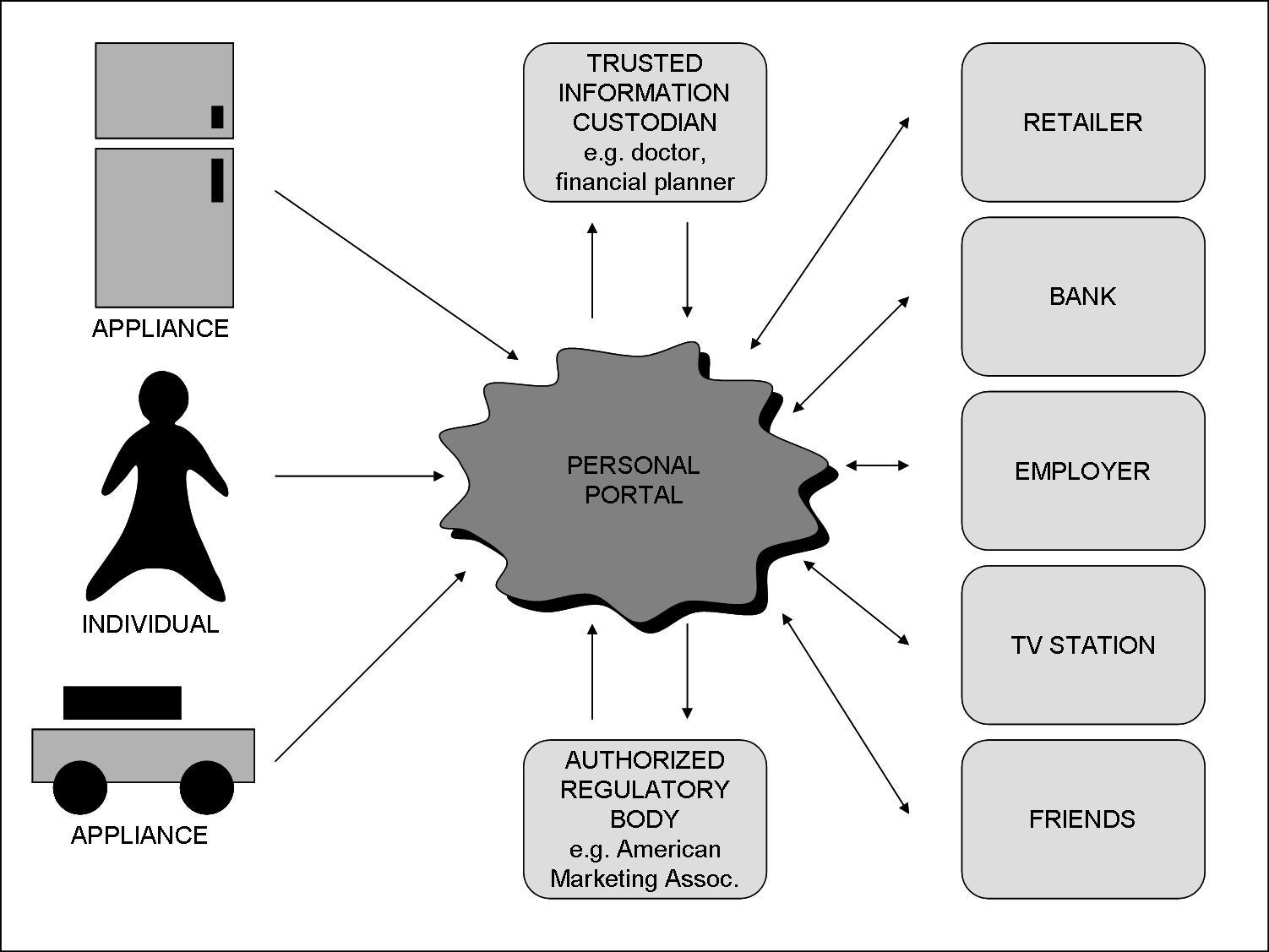 Personal Portal Diagram