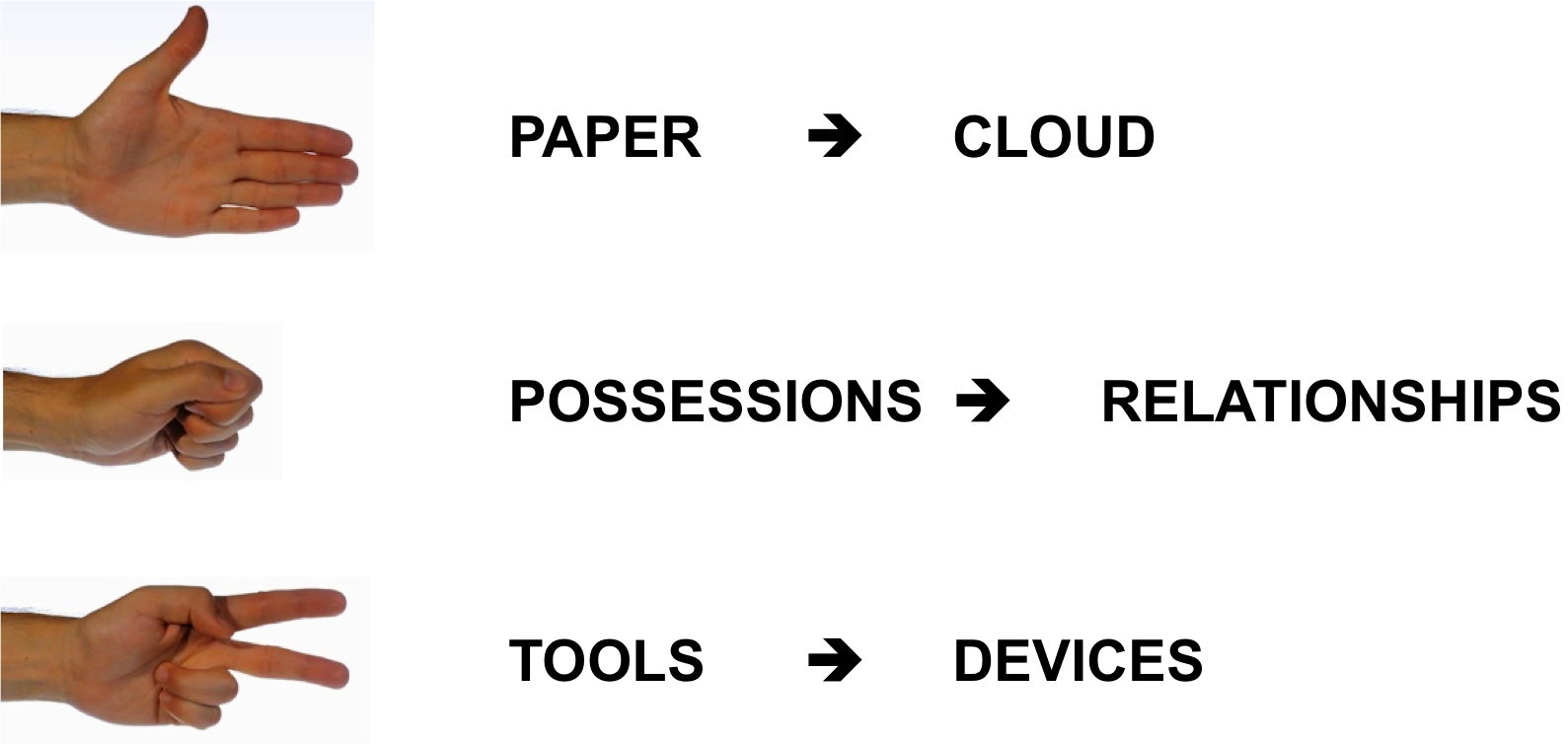 Post-Digital Rock Paper Scissors