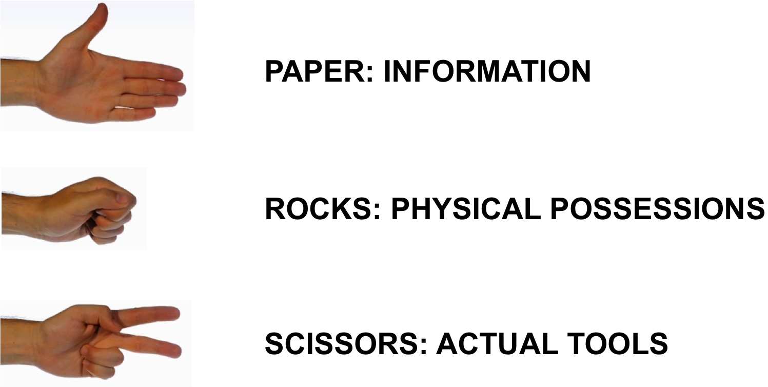 Pre-Digital Rock Paper Scissors