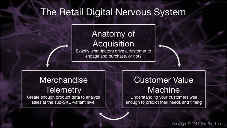 Retail Digital Nervous Systems